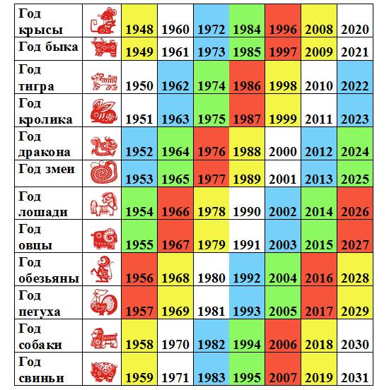 китайский календарь по годам, новый год по китайскому календарю